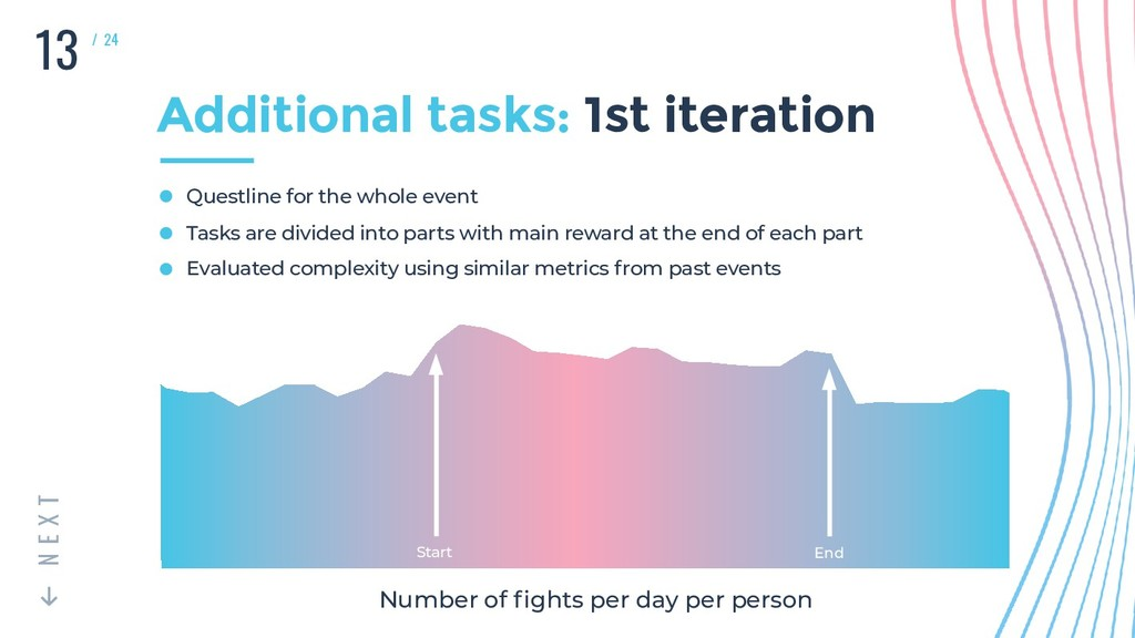 Number of fights per day per person 13 T X E N /...