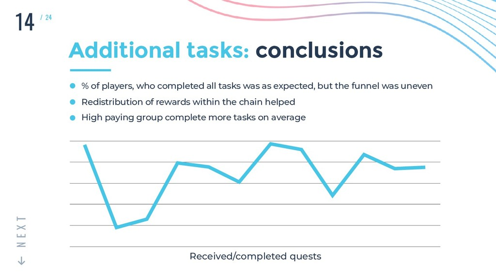 14 T X E N / 24 Additional tasks: conclusions %...