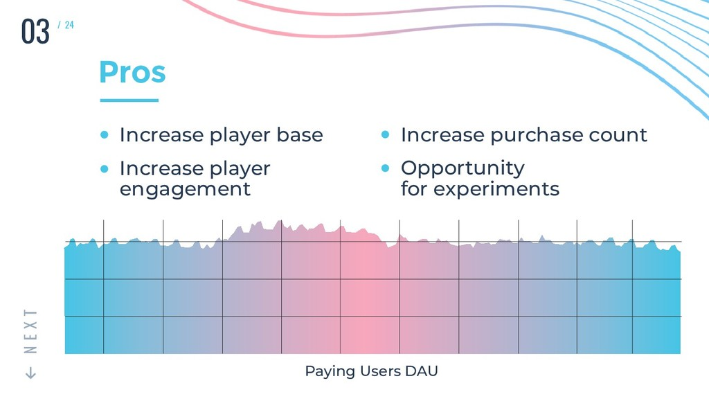 03 T X E N / 24 Pros Paying Users DAU Increase ...