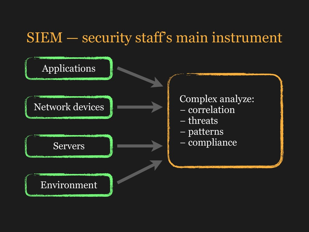 SIEM — security staff's main instrument Complex...
