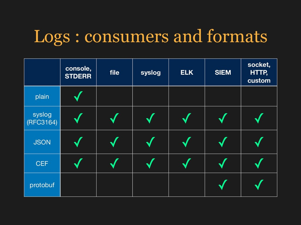 Logs : consumers and formats console, STDERR fil...