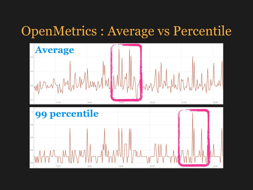 OpenMetrics : Average vs Percentile Average 99 ...