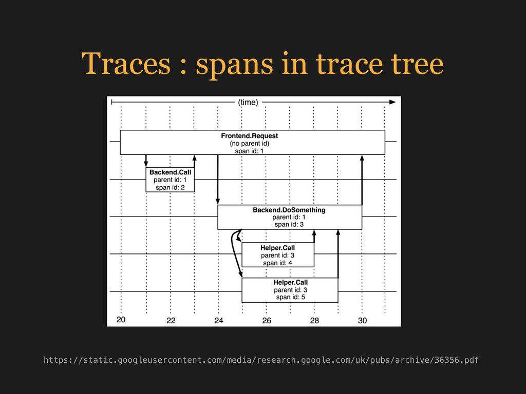 Traces : spans in trace tree https://static.goo...
