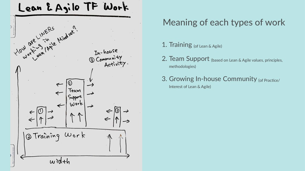 Meaning of each types of work 1. Training (of L...