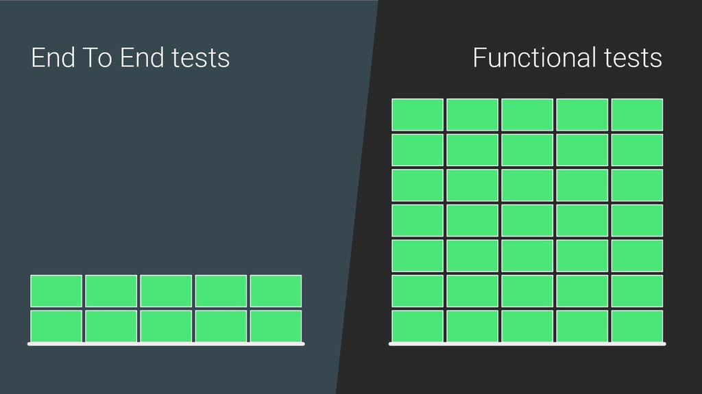 End To End tests Functional tests