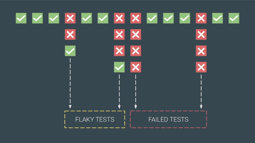 FAILED TESTS FLAKY TESTS