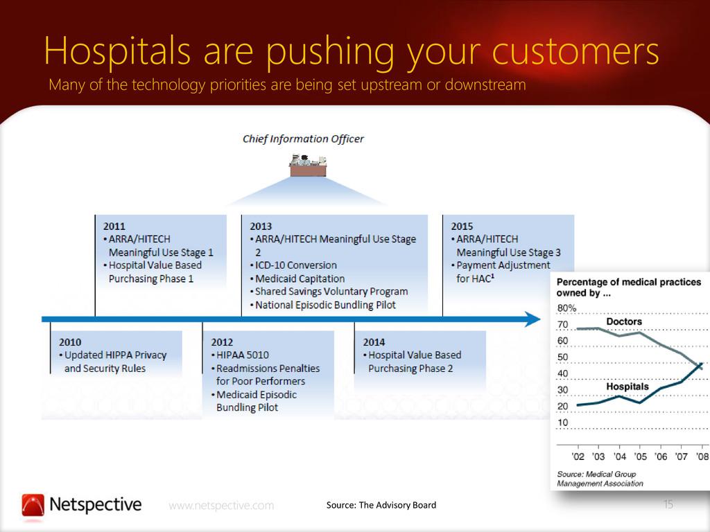 15 www.netspective.com Hospitals are pushing yo...