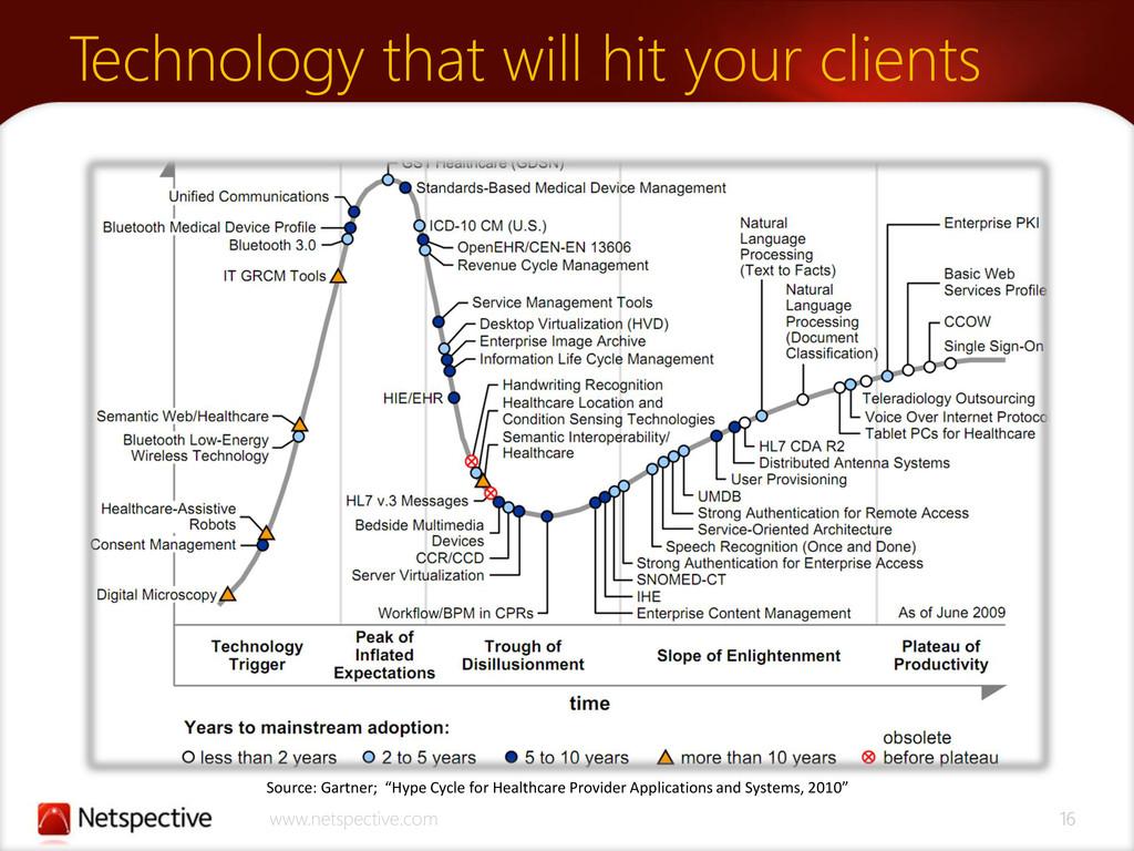 www.netspective.com 16 Technology that will hit...