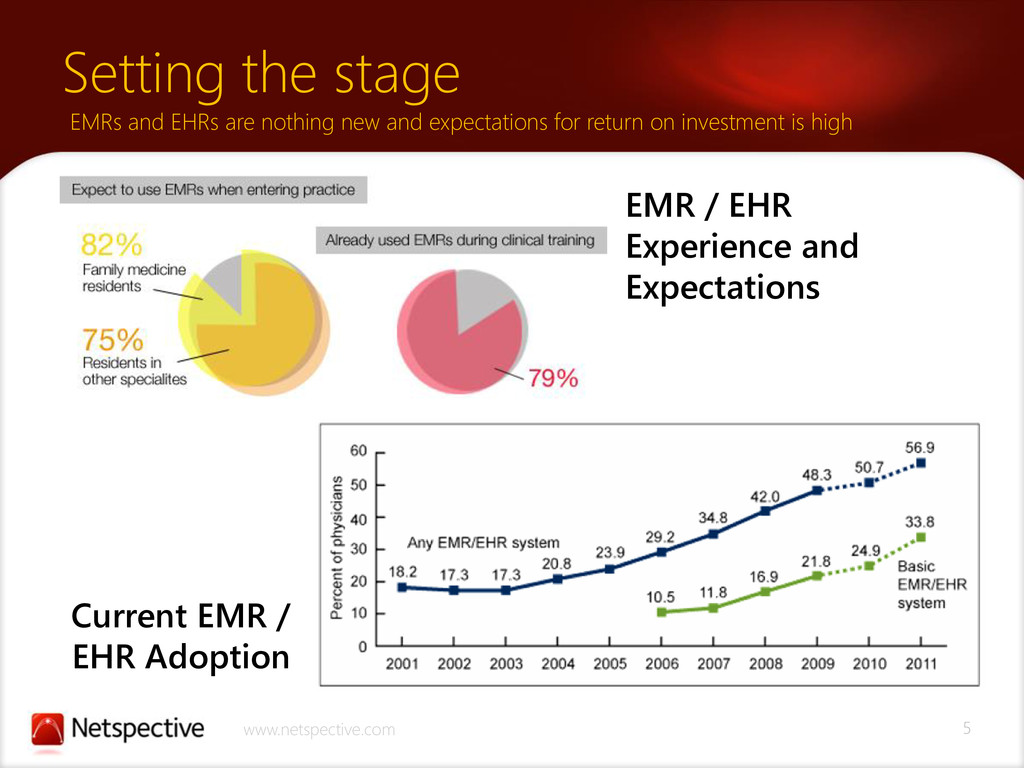 5 www.netspective.com Setting the stage EMRs an...