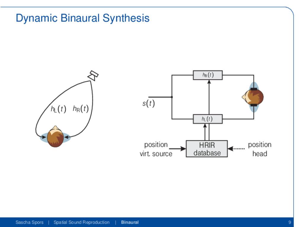 Dynamic Binaural Synthesis Introduction Binaura...
