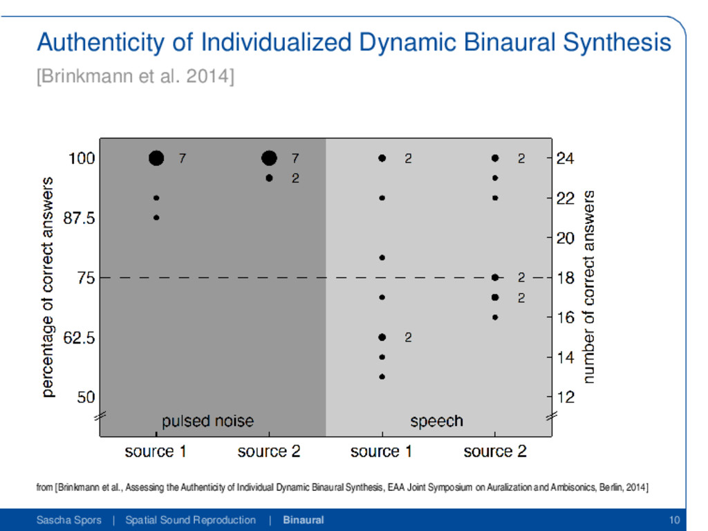 Authenticity of Individualized Dynamic Binaural...