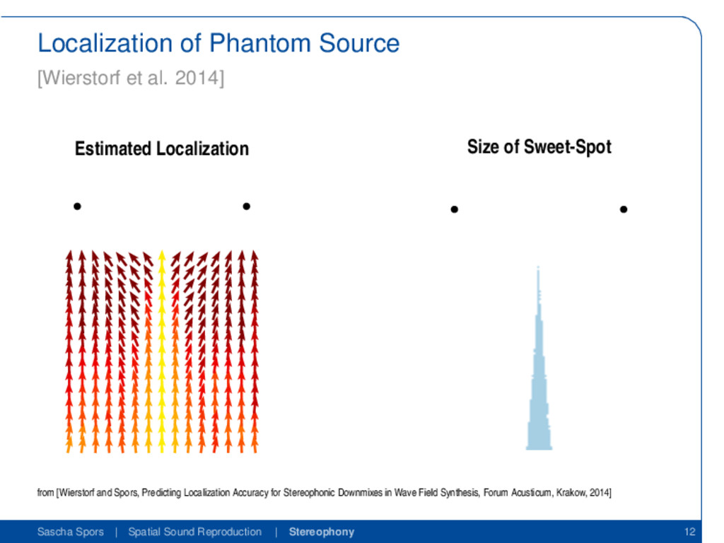 Localization of Phantom Source [Wierstorf et al...