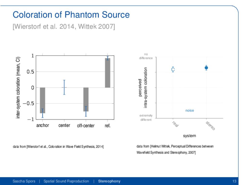 Coloration of Phantom Source [Wierstorf et al. ...