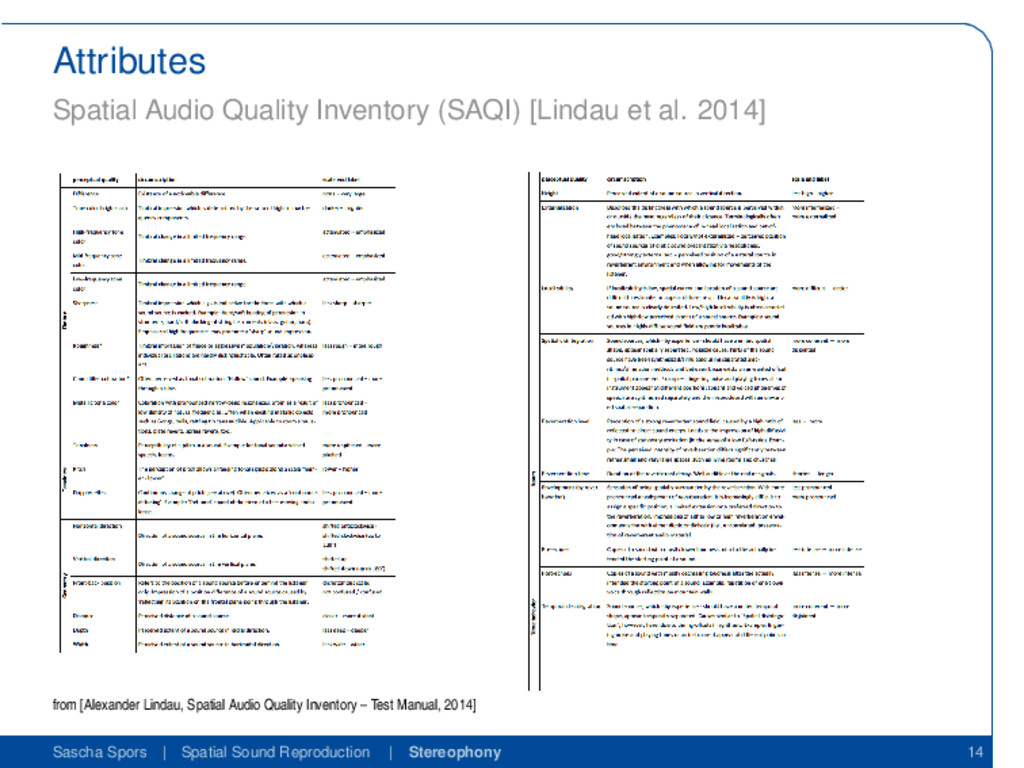 Attributes Spatial Audio Quality Inventory (SAQ...