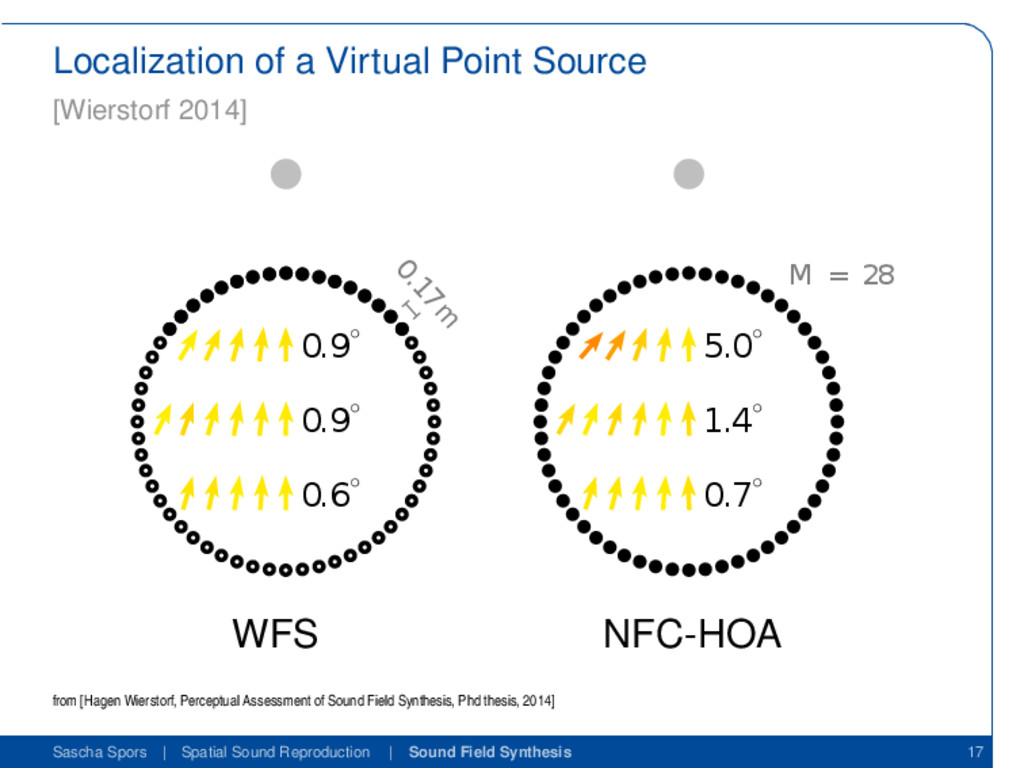 Localization of a Virtual Point Source [Wiersto...