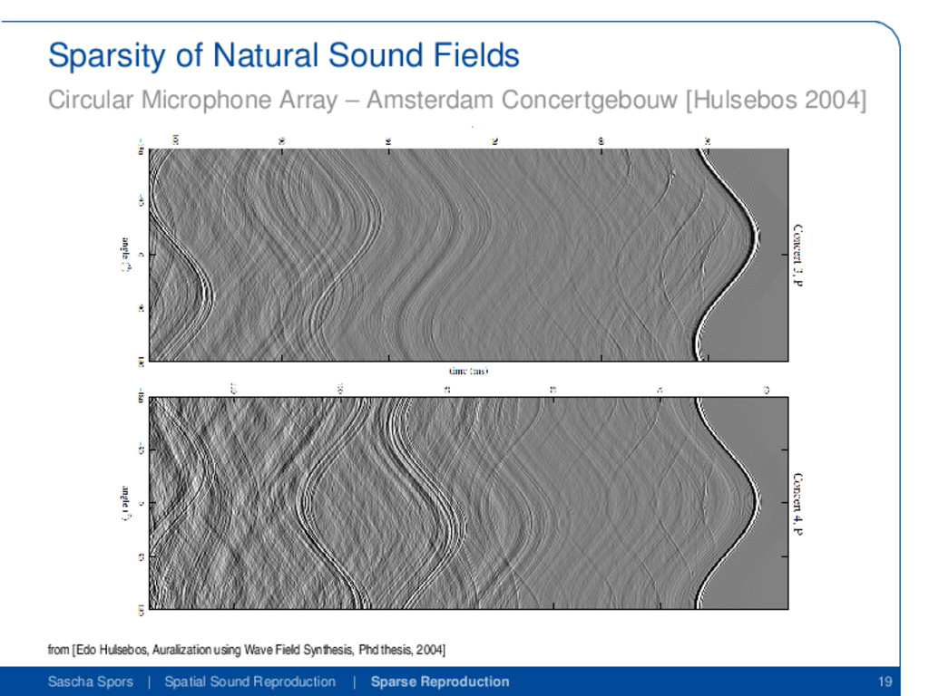 Sparsity of Natural Sound Fields Circular Micro...