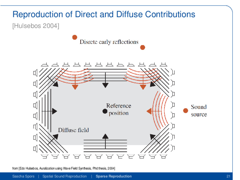 Reproduction of Direct and Diffuse Contribution...