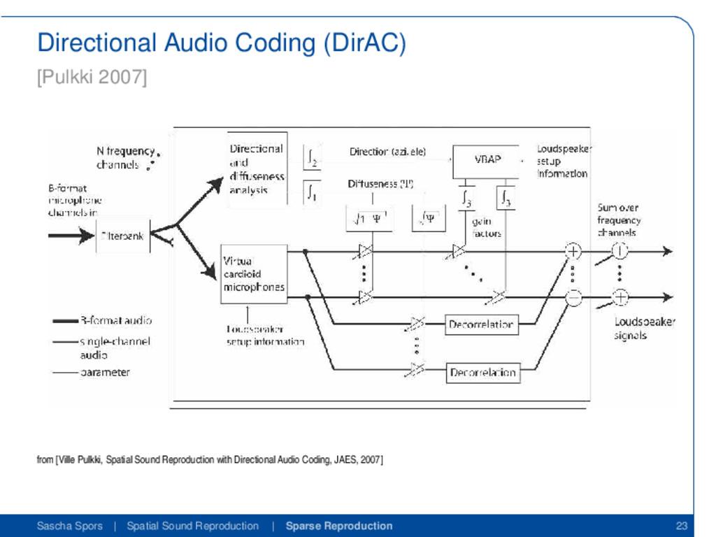 Directional Audio Coding (DirAC) [Pulkki 2007] ...