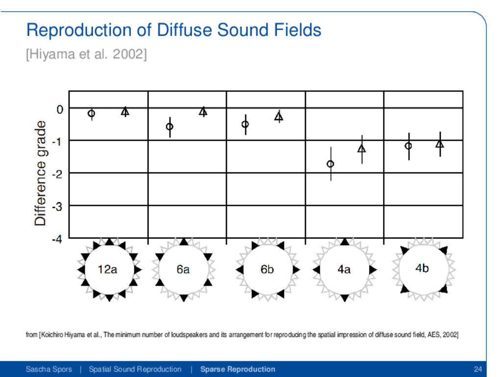 Reproduction of Diffuse Sound Fields [Hiyama et...