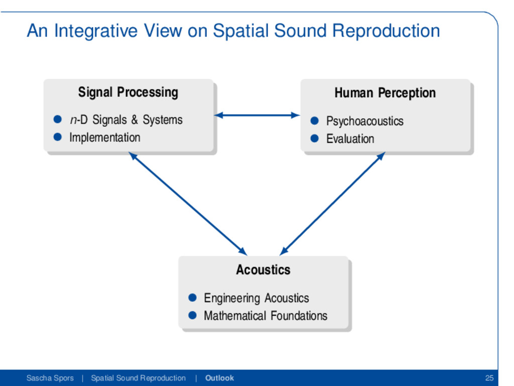 An Integrative View on Spatial Sound Reproducti...
