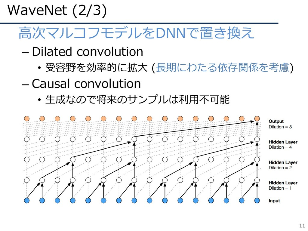 WaveNet (2/3) 11 • 高次マルコフモデルをDNNで置き換え – Dilated...