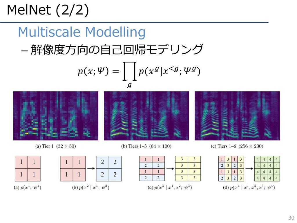 MelNet (2/2) 30 • Multiscale Modelling – 解像度方向の...