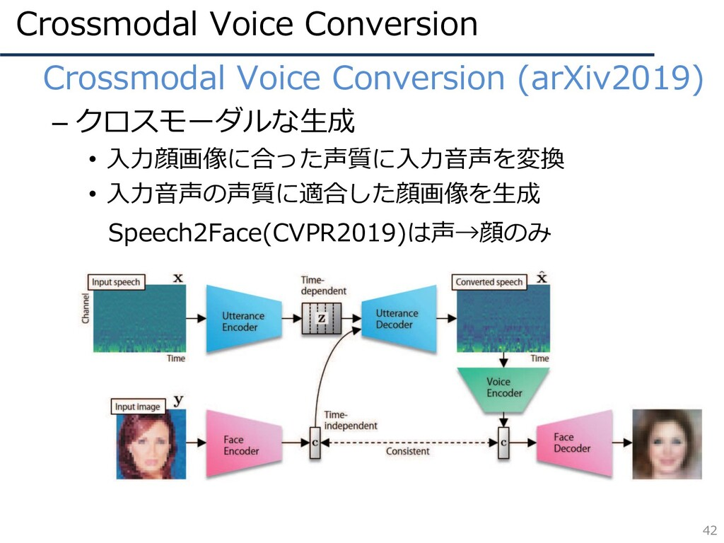 Crossmodal Voice Conversion 42 • Crossmodal Voi...