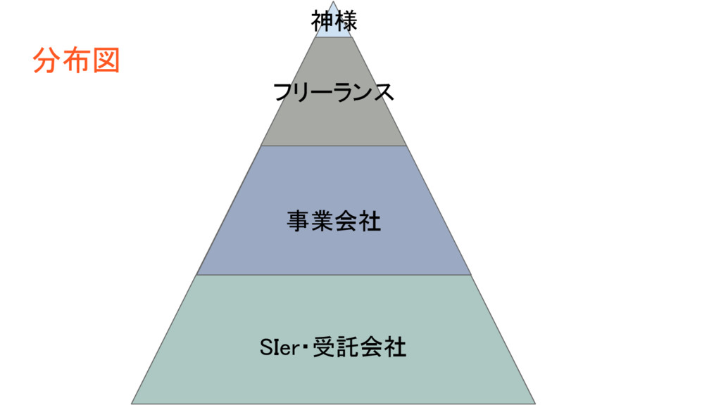 SIer・受託会社 事業会社 フリーランス 神様 分布図