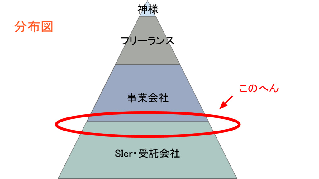 SIer・受託会社 事業会社 フリーランス 神様 分布図 このへん
