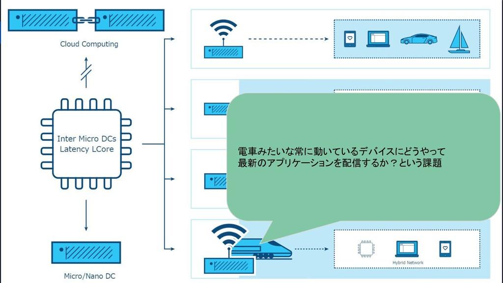 エッジコンピューティングとIoT 01 エッジコンピューティングは、エンドユーザーの近くに計算...