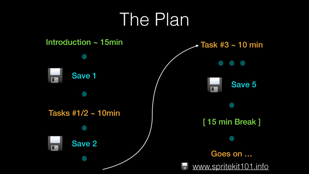 The Plan Introduction ~ 15min Save 1 Tasks #1/2...