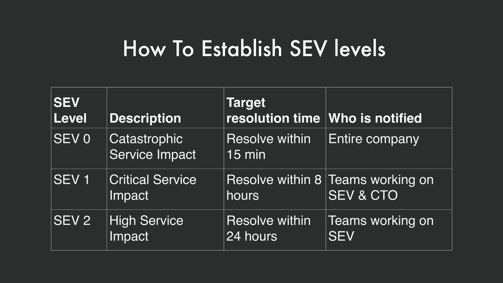 SEV Level Description Target resolution time Wh...