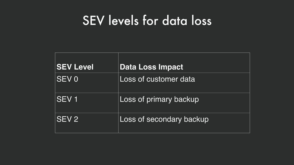 SEV levels for data loss SEV Level Data Loss Im...