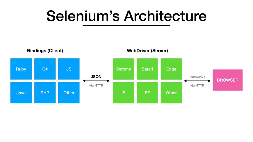 Selenium's Architecture Ruby C# Java PHP JS Oth...