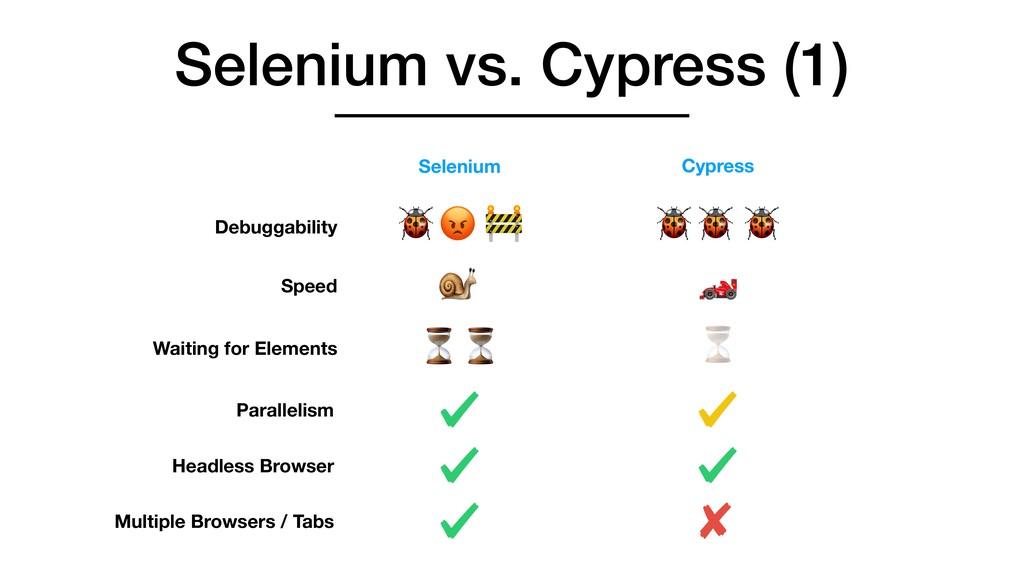 Selenium vs. Cypress (1) Selenium Cypress Debug...