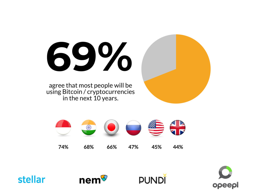 69% agree that most people will be using Bitcoi...