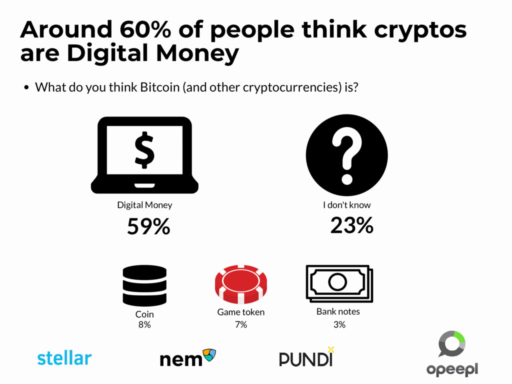 What do you think Bitcoin (and other cryptocurr...
