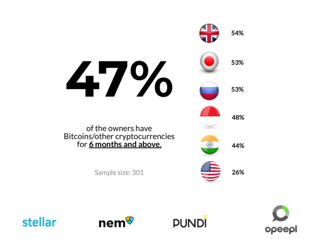 53% 53% 48% 44% 26% 47% of the owners have Bitc...