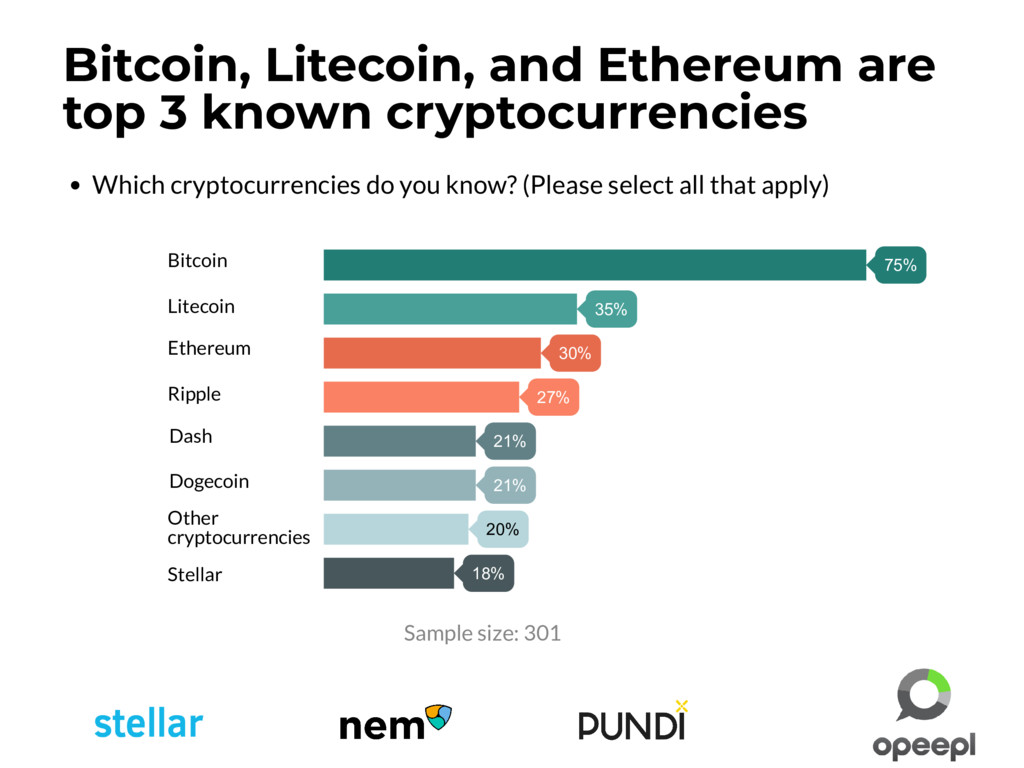 Which cryptocurrencies do you know? (Please sel...