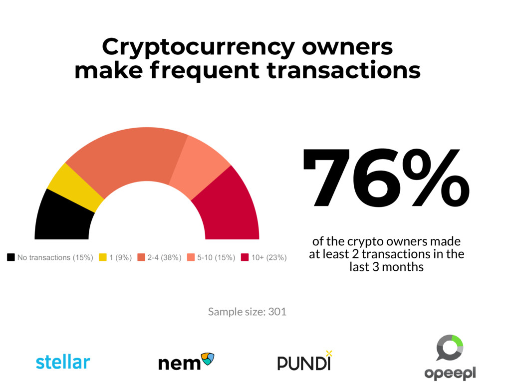 No transactions (15%) 1 (9%) 2-4 (38%) 5-10 (15...