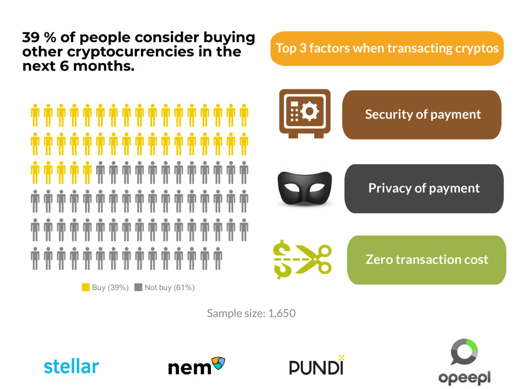 39 % of people consider buying other cryptocurr...