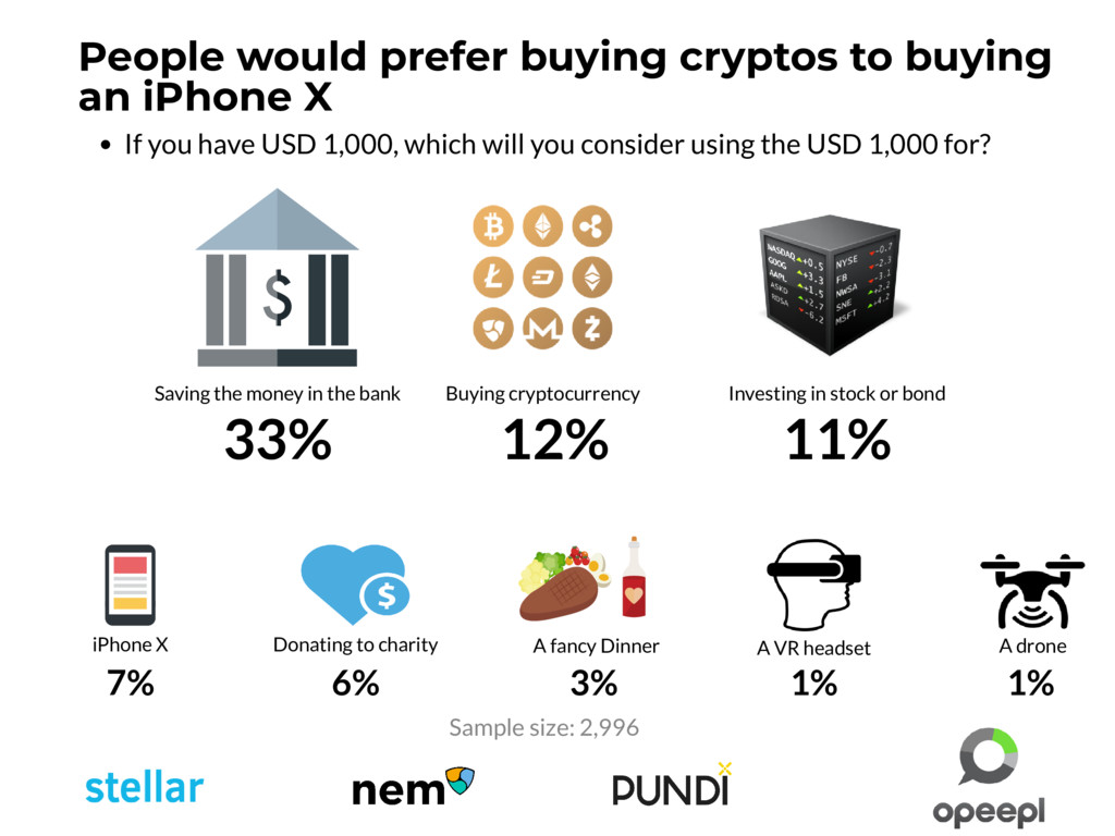 If you have USD 1,000, which will you consider ...