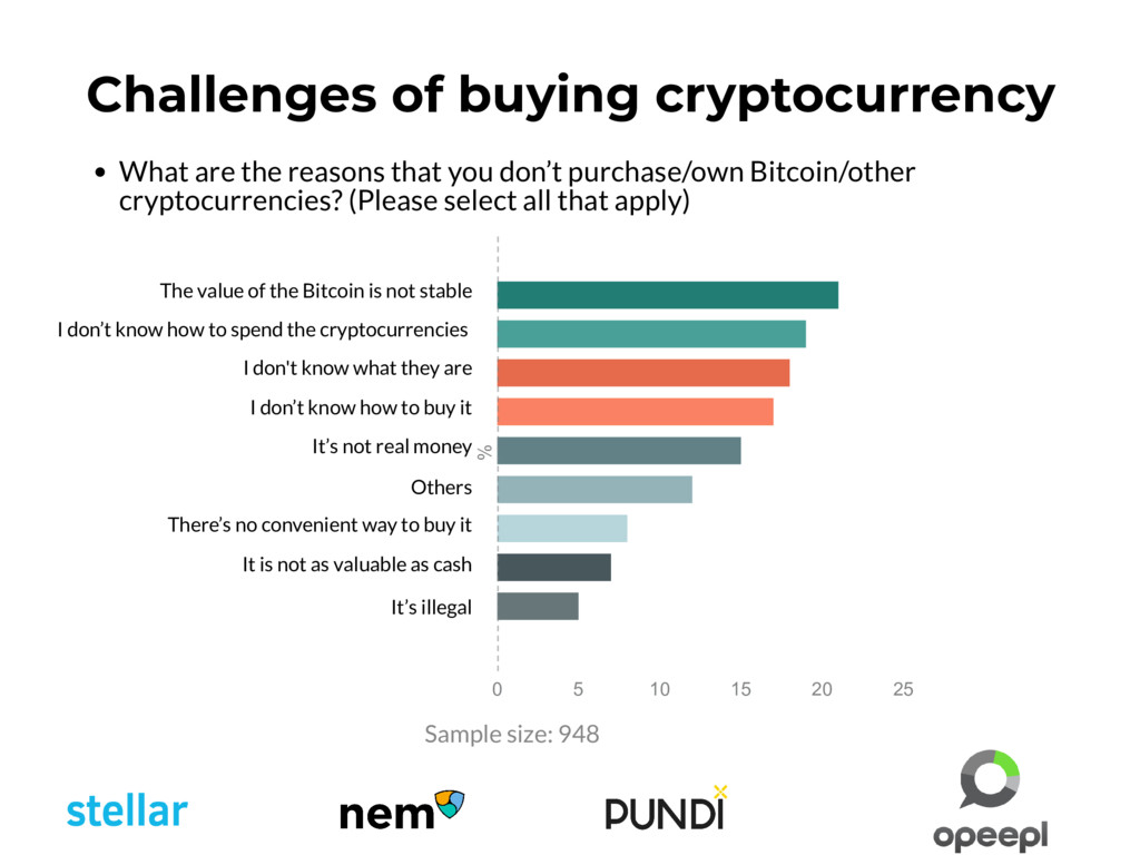 What are the reasons that you don't purchase/ow...
