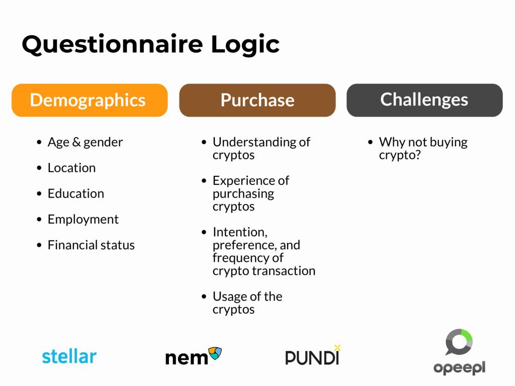 Demographics Purchase Challenges Questionnaire ...