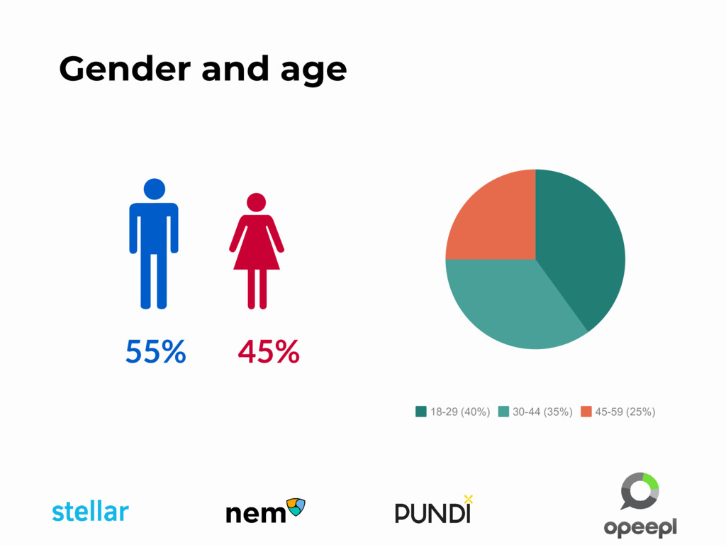 Gender and age 55% 45% 18-29 (40%) 30-44 (35%) ...