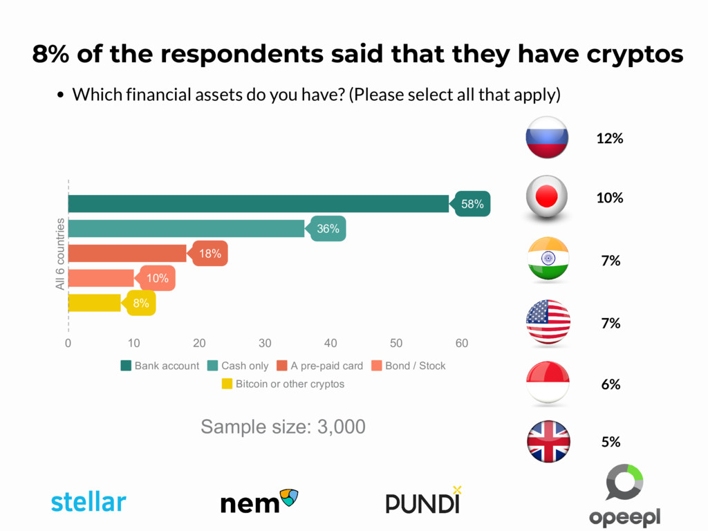 Which financial assets do you have? (Please sel...