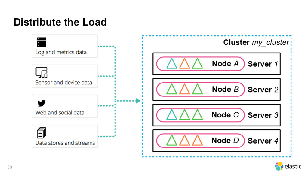 Distribute the Load Cluster my_cluster 30 Serve...