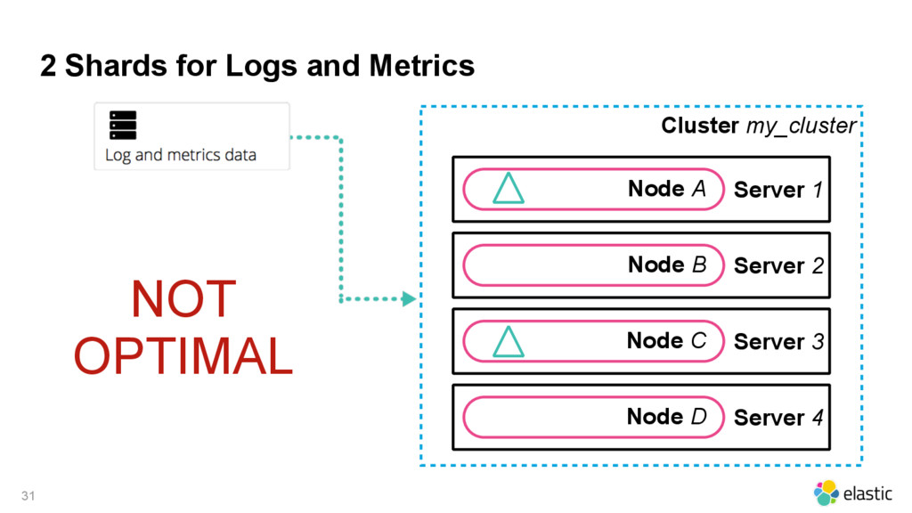2 Shards for Logs and Metrics Cluster my_cluste...