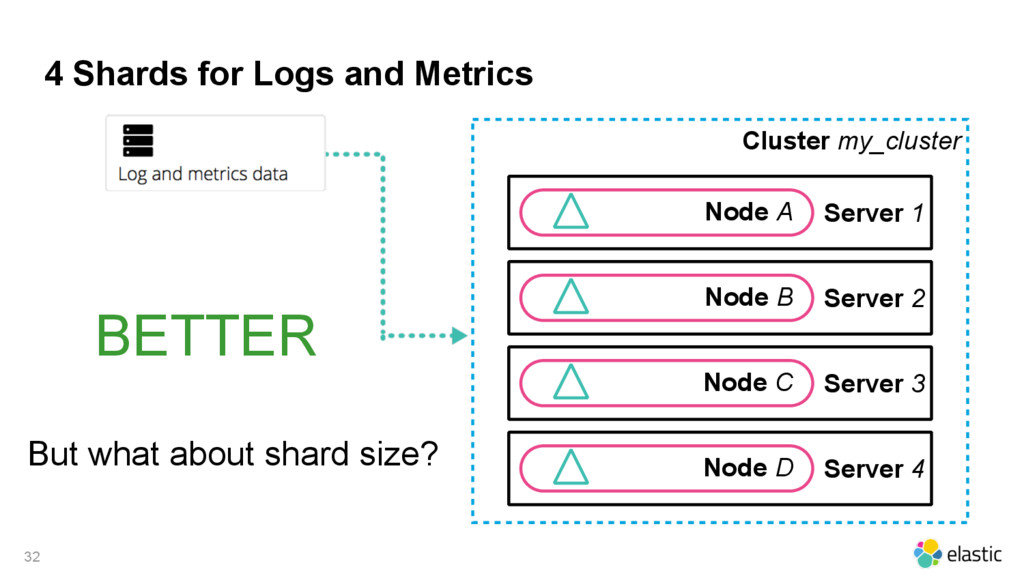 4 Shards for Logs and Metrics Cluster my_cluste...