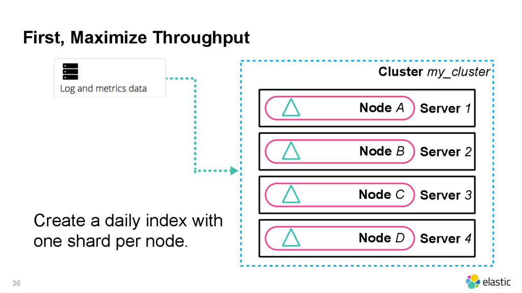 First, Maximize Throughput Cluster my_cluster 3...